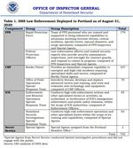 More than 750 Department of Homeland Security officers were part of a regional operation to protect federal facilities in the Pacific Northwest last summer. It cost more than $12 million, according to a DHS Office of Inspector General Report.